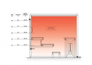 Sanarium – die sanfte Sauna